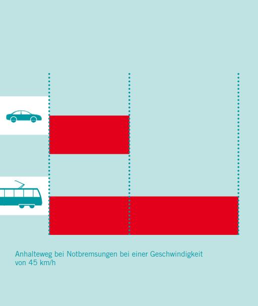 Anhaltewege von Auto und Bahn